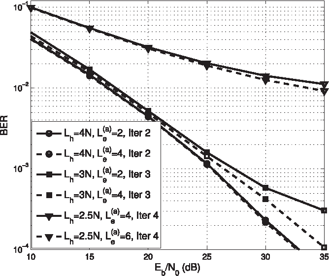 Fig. 6. BER performance of the OFDM/OQAM system when the equalizer and complex receiver filter are jointly designed based on the proposed algorithm for different lengths of the receiver filter, Lc = 16 and N = 64.