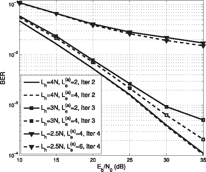 Fig. 7. BER performance of the OFDM/OQAM system when the equalizer and real receiver filter are jointly designed based on the proposed algorithm for different lengths of the receiver filter, Lc = 16 and N = 64.