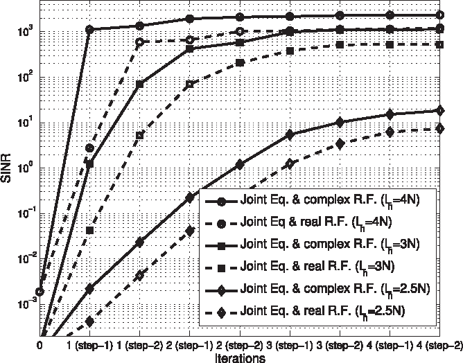 Fig. 8. Average SINR of the OFDM/OQAM system when the equalizer and receiver filter are jointly designed based on the proposed algorithm for different numbers of iterations, Lc = 16, N = 64 and L (a ) e = 4.