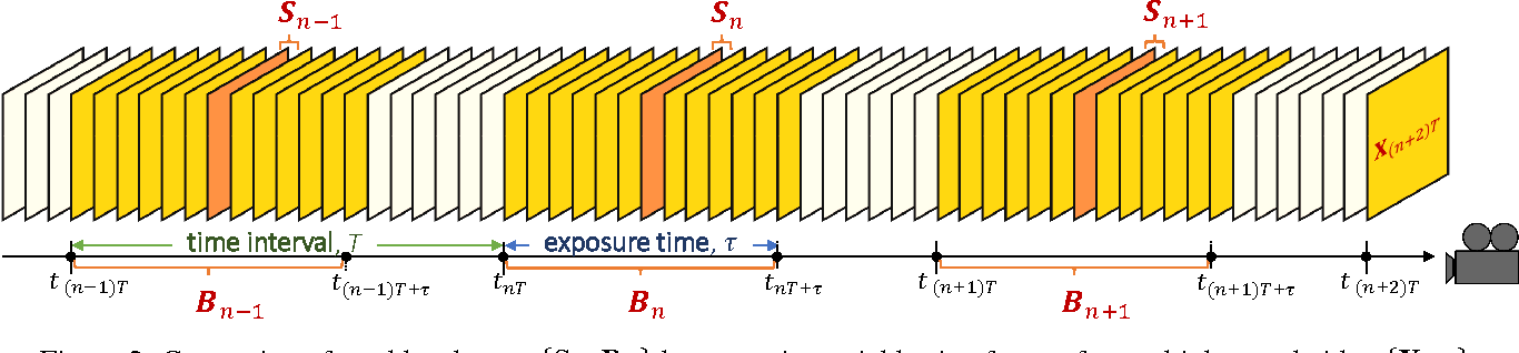 Figure 2 for Online Video Deblurring via Dynamic Temporal Blending Network