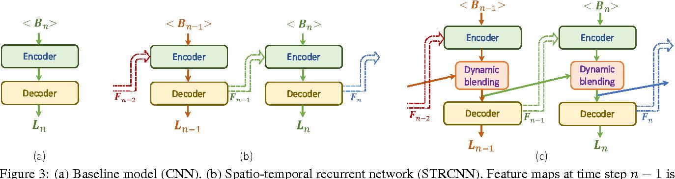 Figure 4 for Online Video Deblurring via Dynamic Temporal Blending Network