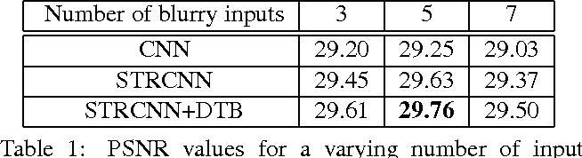 Figure 1 for Online Video Deblurring via Dynamic Temporal Blending Network