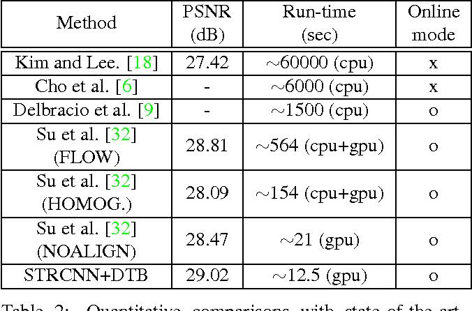 Figure 3 for Online Video Deblurring via Dynamic Temporal Blending Network