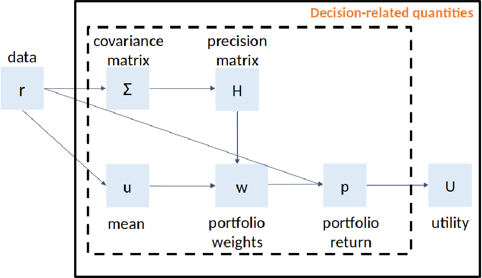 Figure 2 for Decision-Aware Conditional GANs for Time Series Data