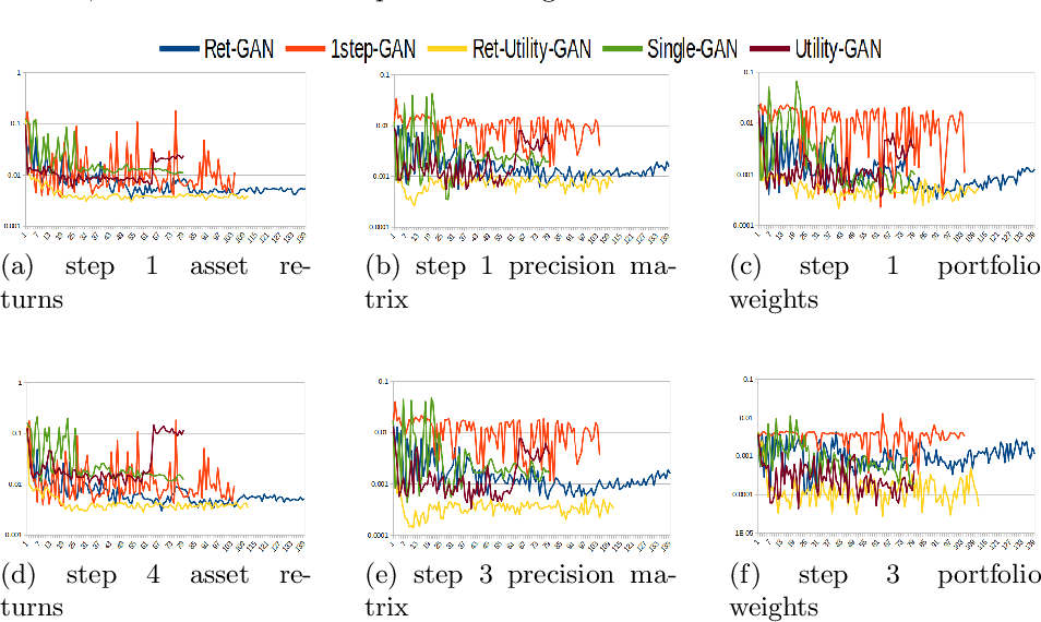 Figure 3 for Decision-Aware Conditional GANs for Time Series Data