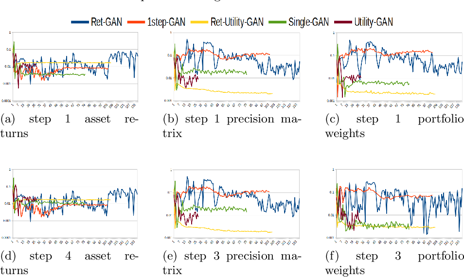 Figure 4 for Decision-Aware Conditional GANs for Time Series Data