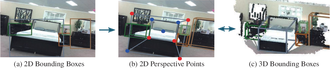 Figure 1 for PerspectiveNet: 3D Object Detection from a Single RGB Image via Perspective Points