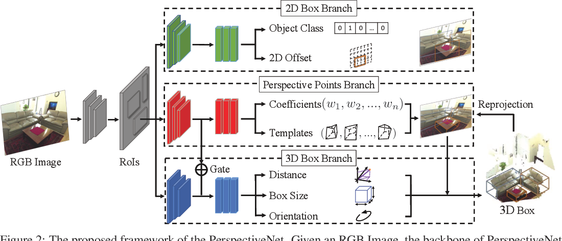 Figure 3 for PerspectiveNet: 3D Object Detection from a Single RGB Image via Perspective Points
