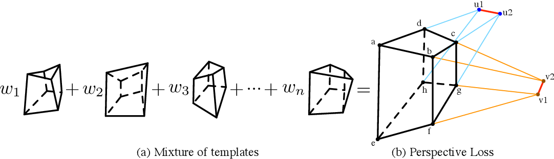 Figure 4 for PerspectiveNet: 3D Object Detection from a Single RGB Image via Perspective Points