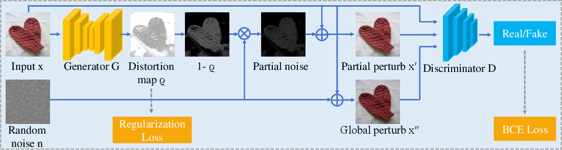 Figure 3 for GreedyFool: Distortion-Aware Sparse Adversarial Attack