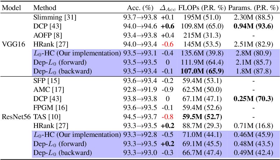 Figure 2 for Dep-$L_0$: Improving $L_0$-based Network Sparsification via Dependency Modeling