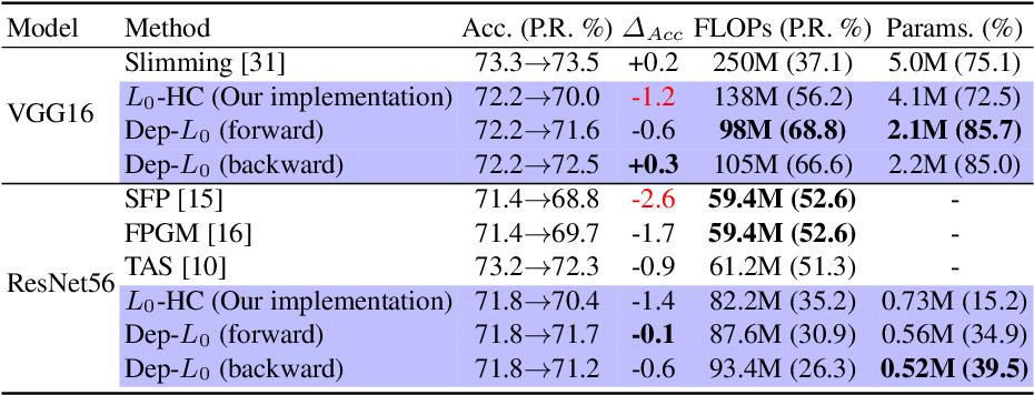 Figure 4 for Dep-$L_0$: Improving $L_0$-based Network Sparsification via Dependency Modeling