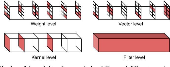 Figure 1 for Dep-$L_0$: Improving $L_0$-based Network Sparsification via Dependency Modeling