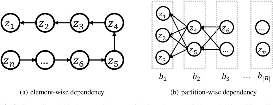 Figure 3 for Dep-$L_0$: Improving $L_0$-based Network Sparsification via Dependency Modeling