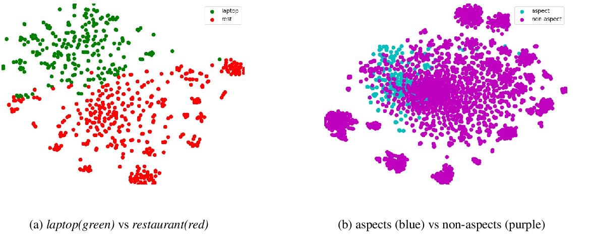Figure 2 for Understanding Pre-trained BERT for Aspect-based Sentiment Analysis