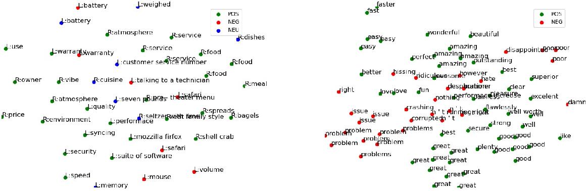 Figure 3 for Understanding Pre-trained BERT for Aspect-based Sentiment Analysis