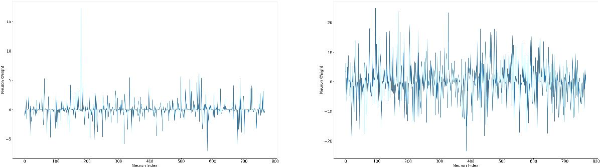 Figure 4 for Understanding Pre-trained BERT for Aspect-based Sentiment Analysis