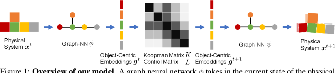 Figure 1 for Learning Compositional Koopman Operators for Model-Based Control