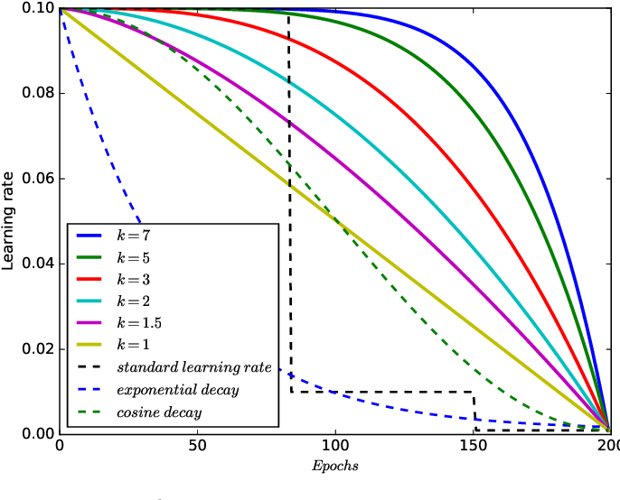 Figure 4 for k-decay: A New Method For Learning Rate Schedule