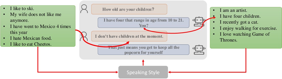 Figure 1 for Know Deeper: Knowledge-Conversation Cyclic Utilization Mechanism for Open-domain Dialogue Generation