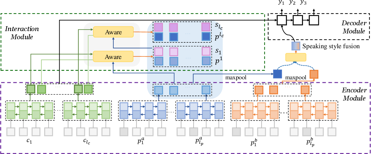 Figure 3 for Know Deeper: Knowledge-Conversation Cyclic Utilization Mechanism for Open-domain Dialogue Generation
