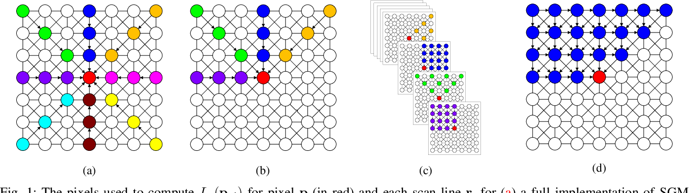 Figure 1 for R$^3$SGM: Real-time Raster-Respecting Semi-Global Matching for Power-Constrained Systems