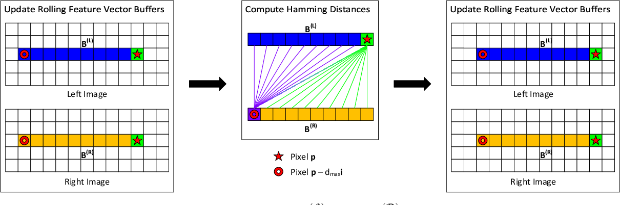 Figure 2 for R$^3$SGM: Real-time Raster-Respecting Semi-Global Matching for Power-Constrained Systems