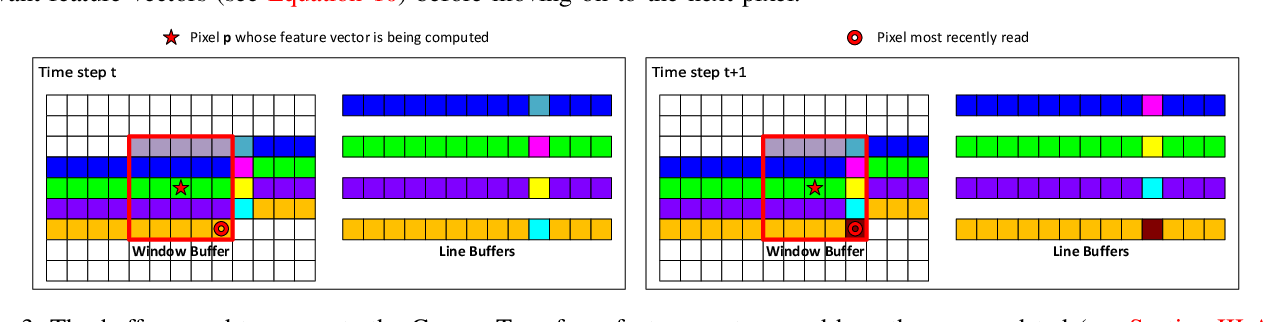 Figure 3 for R$^3$SGM: Real-time Raster-Respecting Semi-Global Matching for Power-Constrained Systems