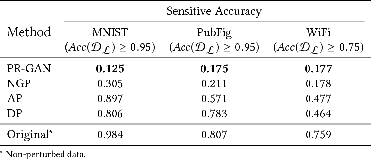 Figure 2 for Protecting Sensitive Attributes via Generative Adversarial Networks