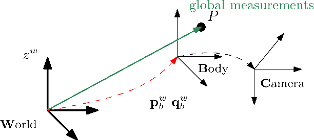 Figure 2 for Tightly-coupled Fusion of Global Positional Measurements in Optimization-based Visual-Inertial Odometry