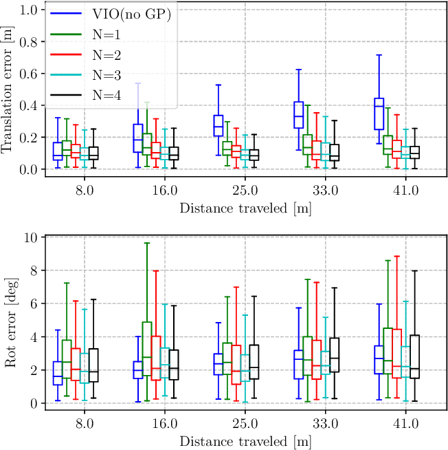 Figure 3 for Tightly-coupled Fusion of Global Positional Measurements in Optimization-based Visual-Inertial Odometry