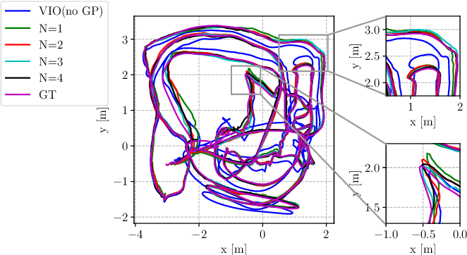 Figure 4 for Tightly-coupled Fusion of Global Positional Measurements in Optimization-based Visual-Inertial Odometry