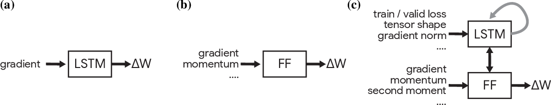 Figure 1 for Tasks, stability, architecture, and compute: Training more effective learned optimizers, and using them to train themselves