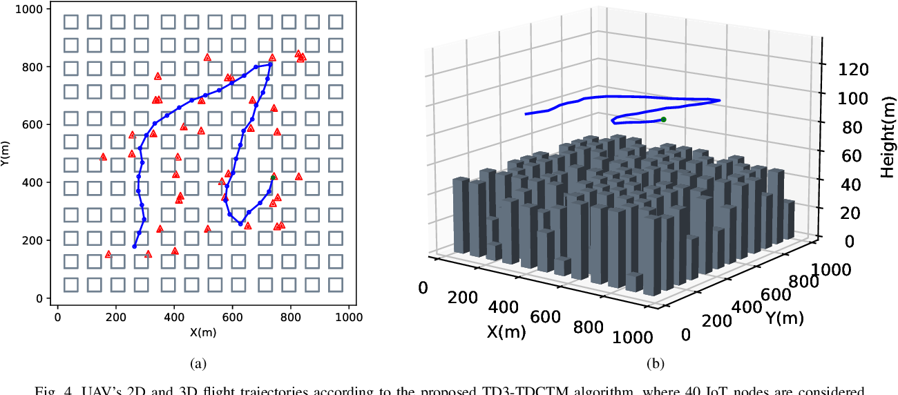 Figure 4 for Trajectory Design for UAV-Based Internet-of-Things Data Collection: A Deep Reinforcement Learning Approach