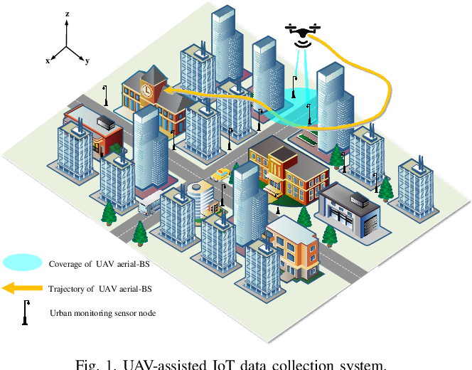 Figure 1 for Trajectory Design for UAV-Based Internet-of-Things Data Collection: A Deep Reinforcement Learning Approach