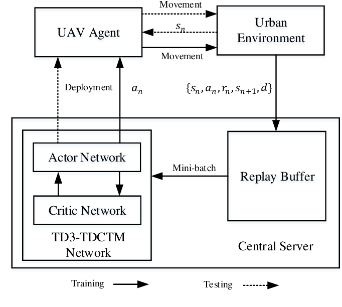 Figure 2 for Trajectory Design for UAV-Based Internet-of-Things Data Collection: A Deep Reinforcement Learning Approach
