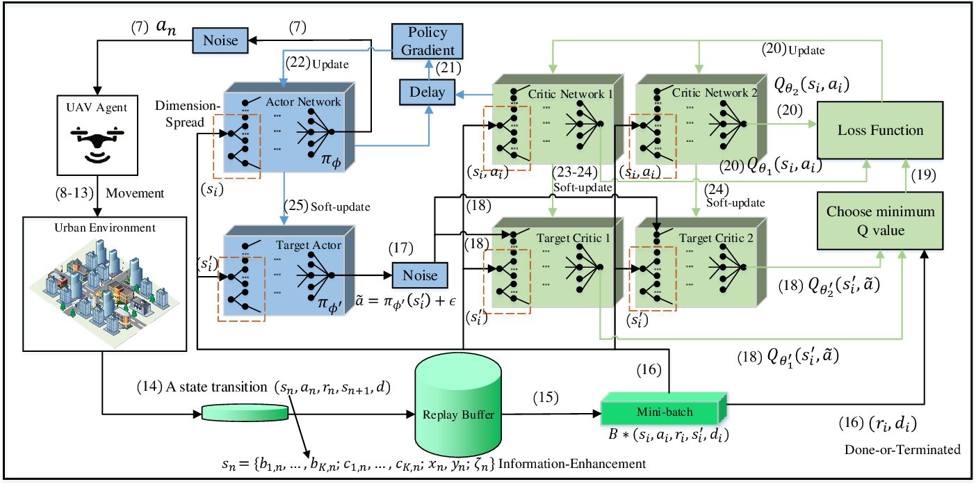 Figure 3 for Trajectory Design for UAV-Based Internet-of-Things Data Collection: A Deep Reinforcement Learning Approach