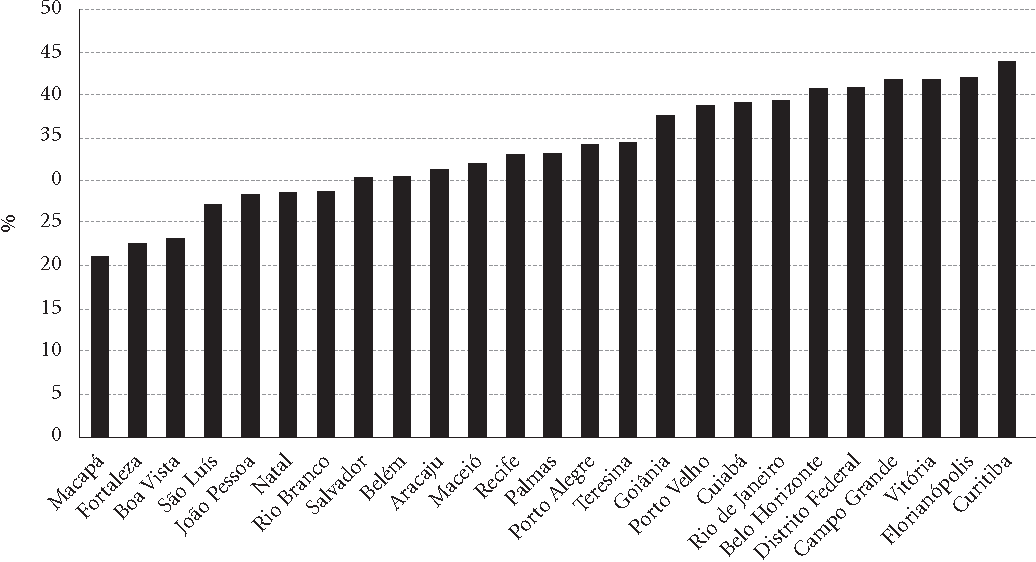 Figure 1. Ratio of emergency treatments by work-related injury – State capitalsa and Federal District, Brazil, 2011.