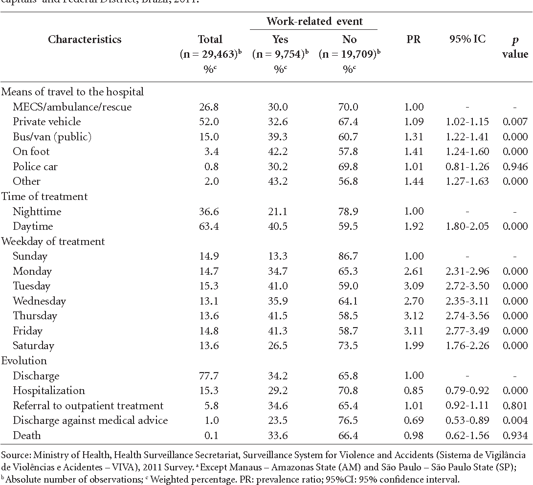 Table 4 specifies the prevalence of OAs among the different types of event and identifies factors associated with their occurrence. The OA ratio was significantly higher among men for all types