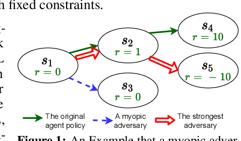Figure 1 for Who Is the Strongest Enemy? Towards Optimal and Efficient Evasion Attacks in Deep RL