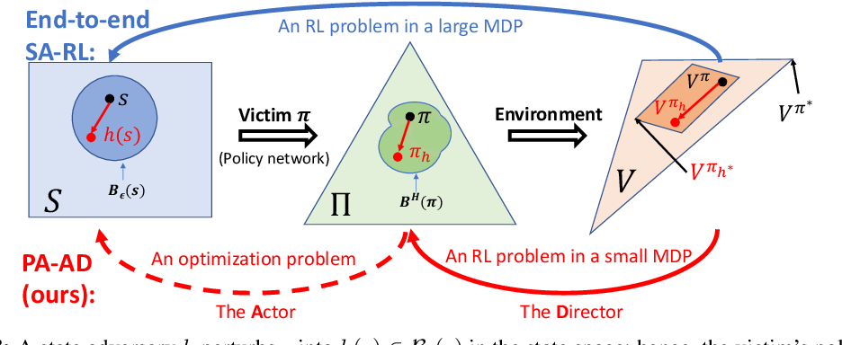 Figure 4 for Who Is the Strongest Enemy? Towards Optimal and Efficient Evasion Attacks in Deep RL