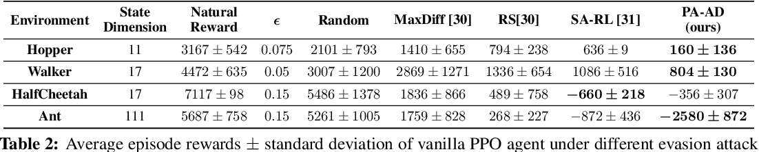 Figure 3 for Who Is the Strongest Enemy? Towards Optimal and Efficient Evasion Attacks in Deep RL