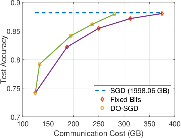 Figure 2 for DQ-SGD: Dynamic Quantization in SGD for Communication-Efficient Distributed Learning