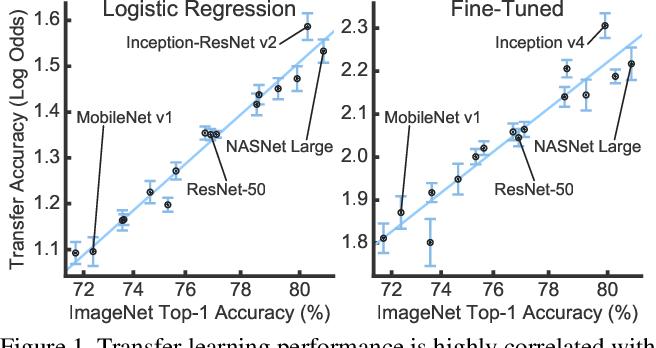 Figure 1 for Do Better ImageNet Models Transfer Better?