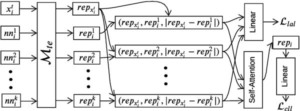Figure 3 for A Neighbourhood Framework for Resource-Lean Content Flagging