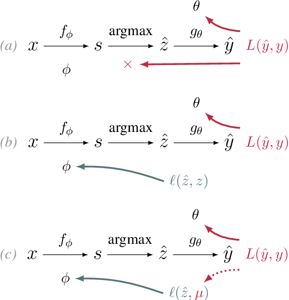 Figure 1 for Understanding the Mechanics of SPIGOT: Surrogate Gradients for Latent Structure Learning