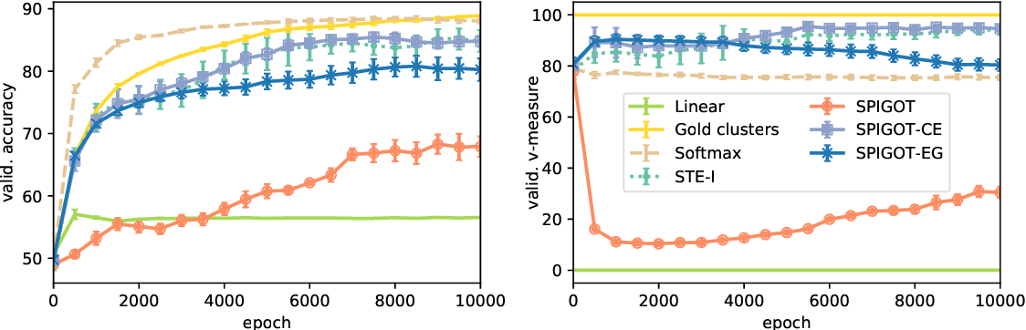 Figure 4 for Understanding the Mechanics of SPIGOT: Surrogate Gradients for Latent Structure Learning