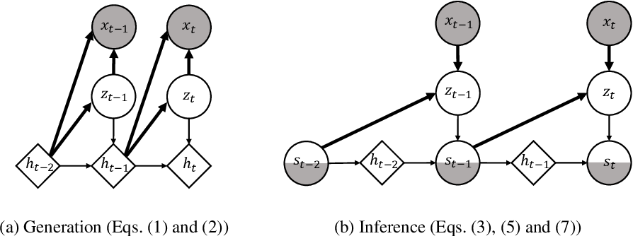 Figure 2 for Variational Dynamic Mixtures