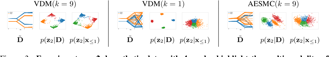 Figure 3 for Variational Dynamic Mixtures