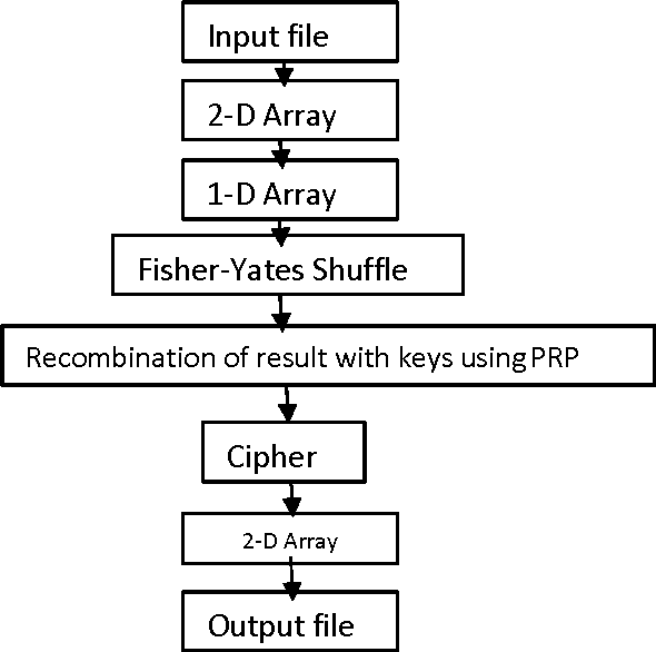 Fig. 2: Flow of Control for Encryption